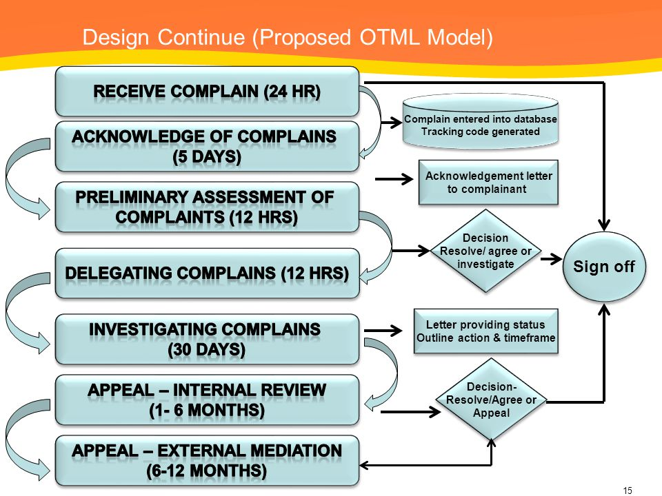 Design Continue (Proposed OTML Model)