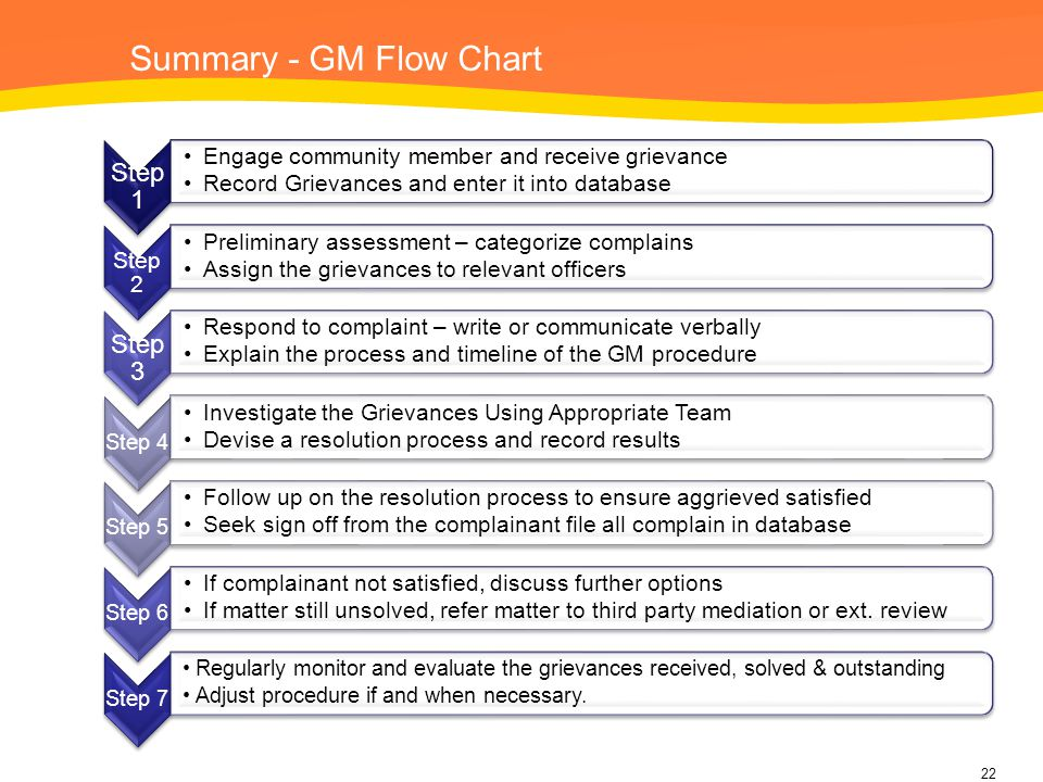 Summary - GM Flow Chart Step 1 Step 3