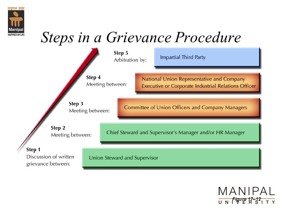 Steps in a Grievance Procedure
