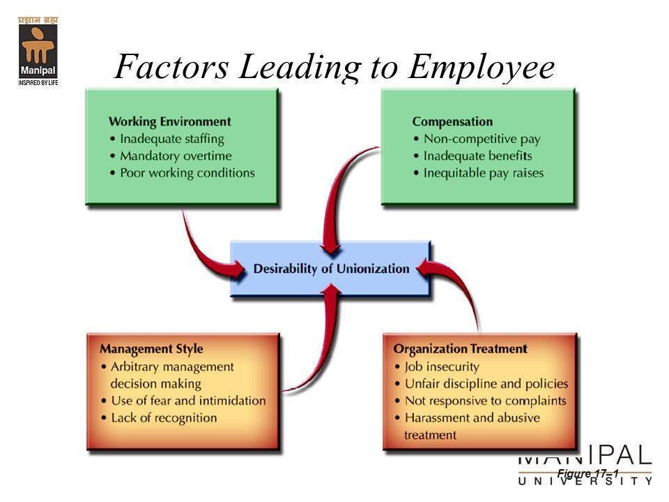 Factors Leading to Employee Unionization