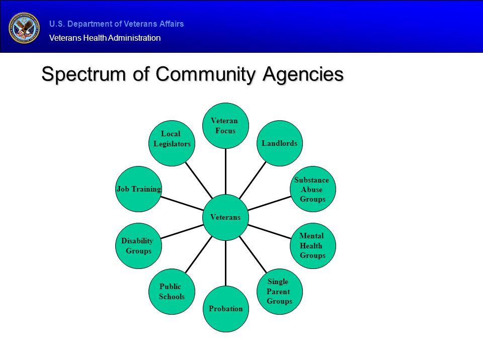Spectrum of Community Agencies