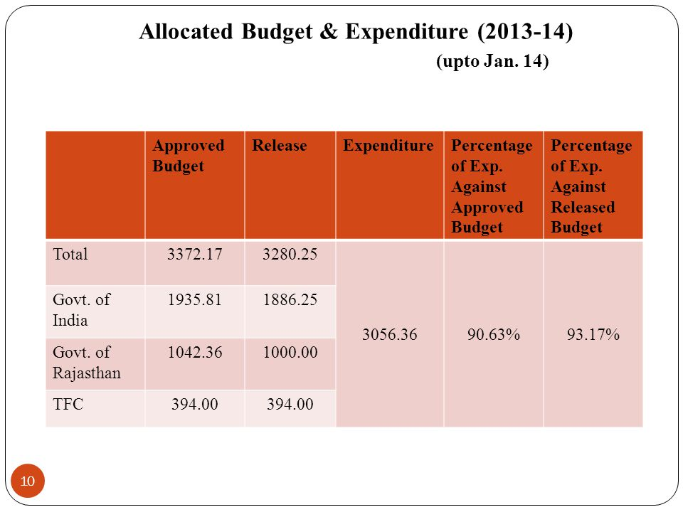 Allocated Budget & Expenditure (2013-14) (upto Jan. 14)