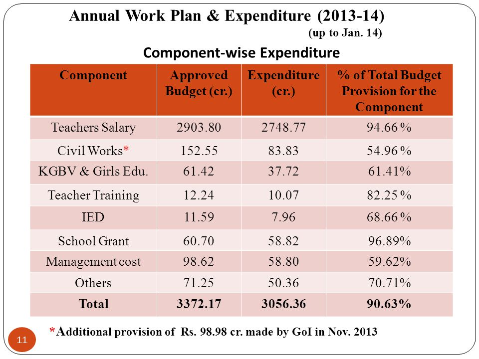 Annual Work Plan & Expenditure (2013-14) (up to Jan. 14)