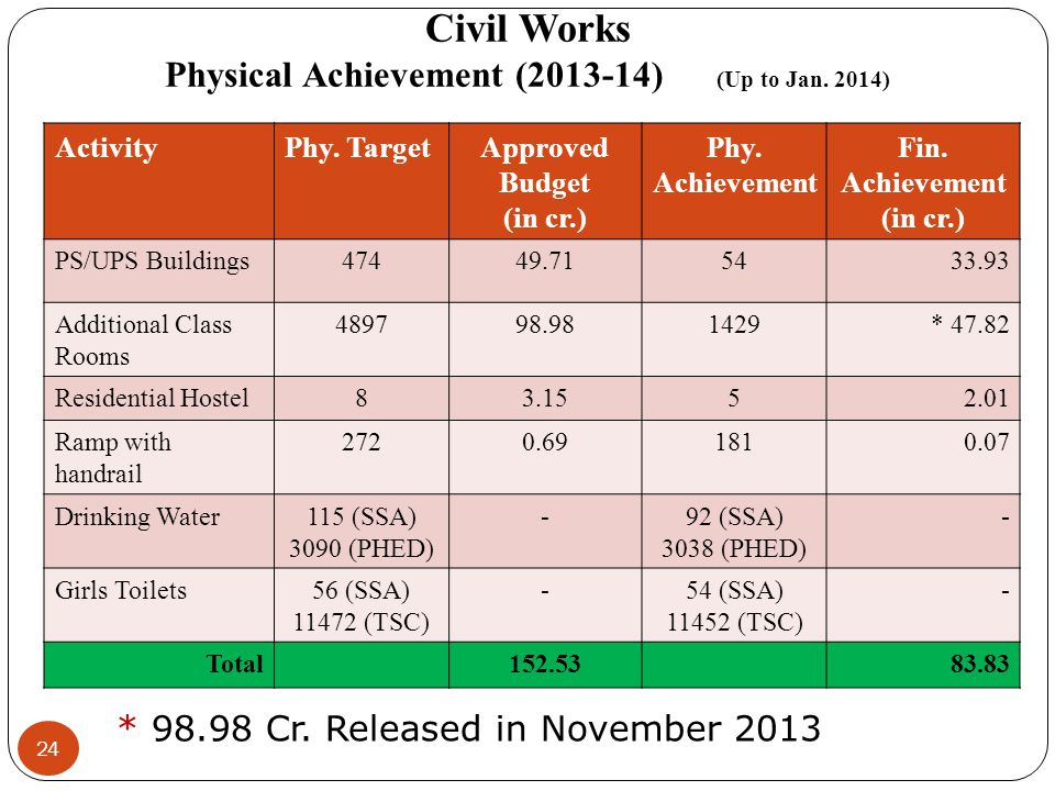 Civil Works Physical Achievement (2013-14) (Up to Jan. 2014)