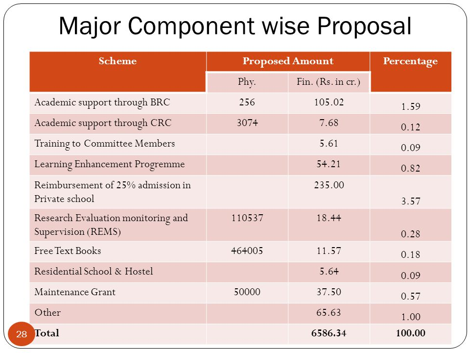Major Component wise Proposal