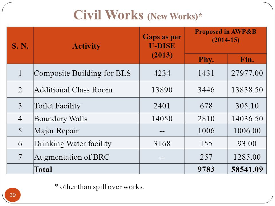 Civil Works (New Works)*