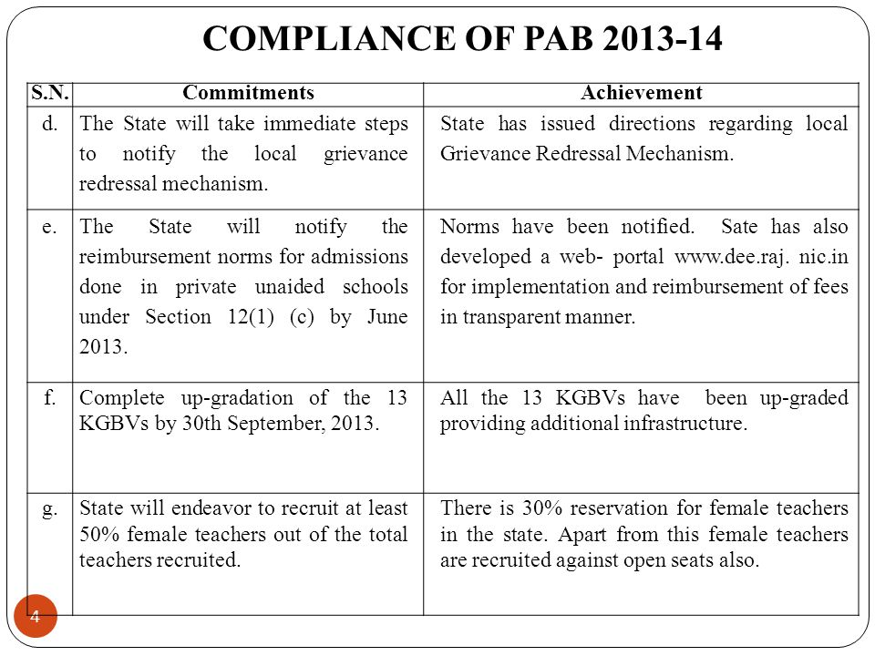 COMPLIANCE OF PAB 2013-14 S.N. Commitments Achievement d.