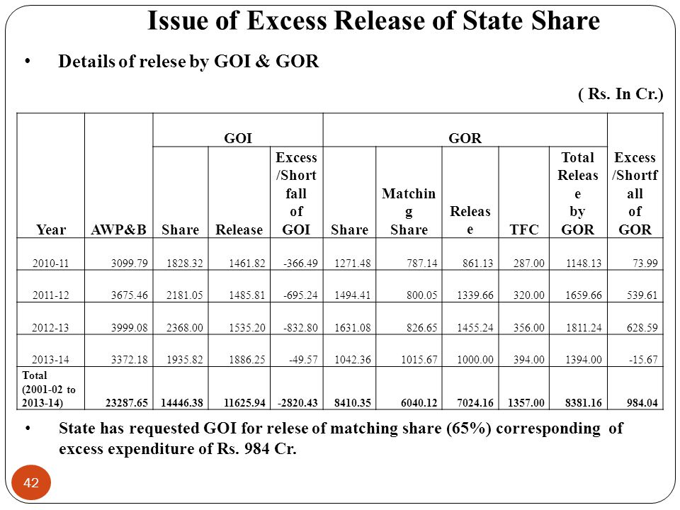 Issue of Excess Release of State Share