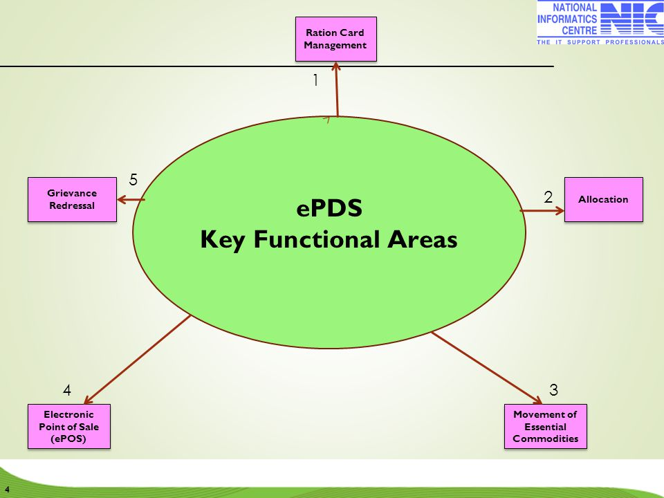 ePDS Key Functional Areas