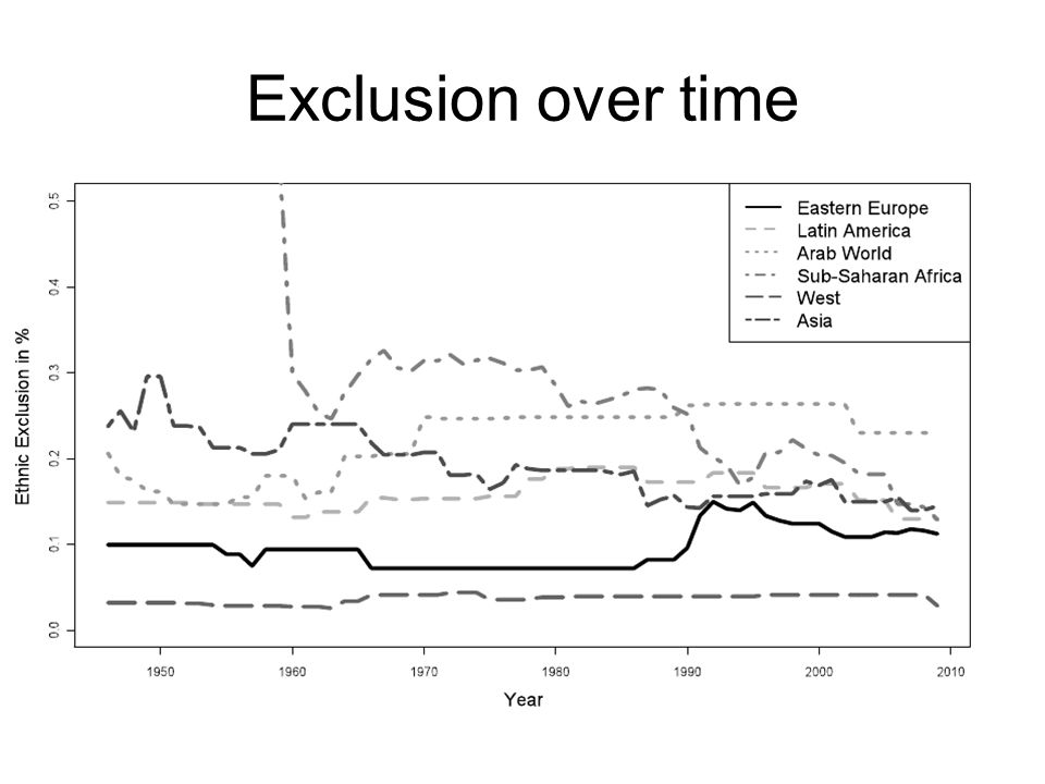 Exclusion over time