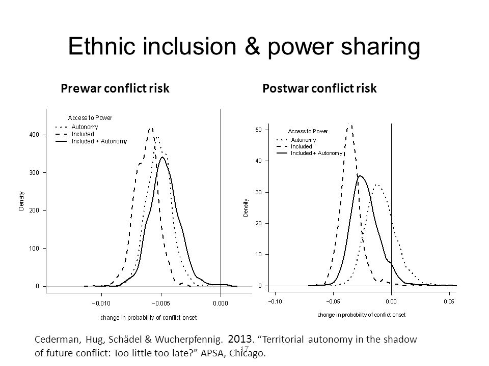 Ethnic inclusion & power sharing
