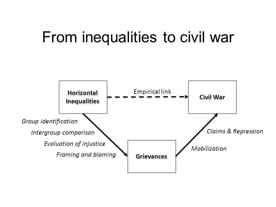 From inequalities to civil war