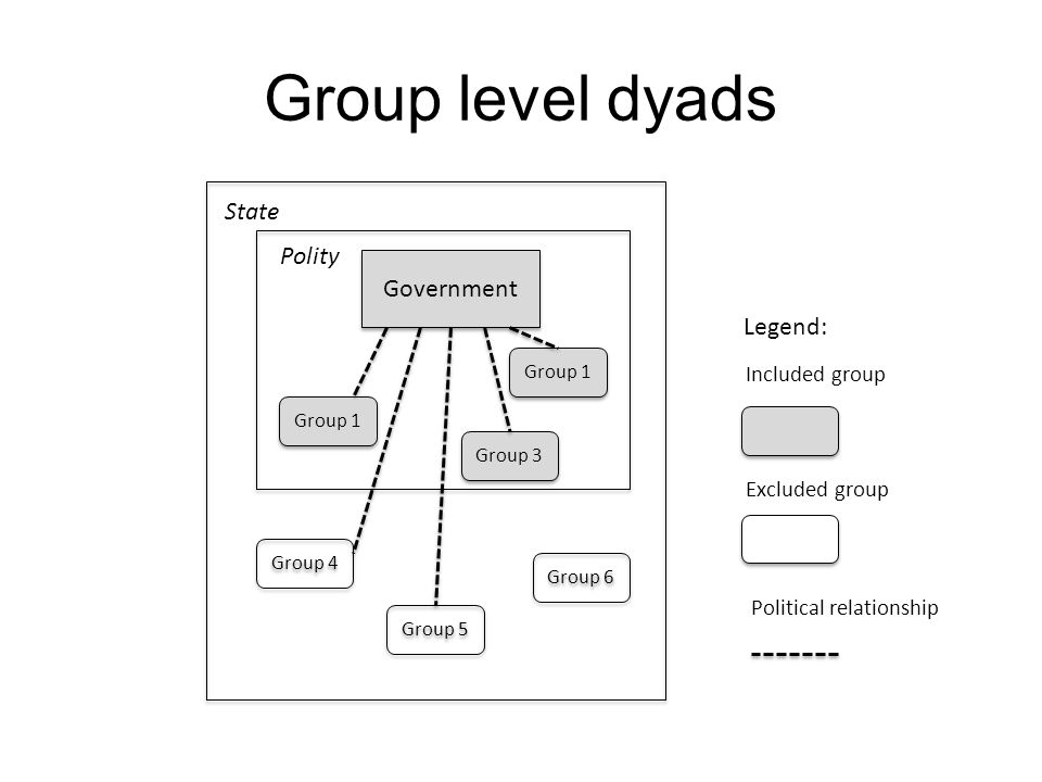 Group level dyads State Polity Government Legend: Included group