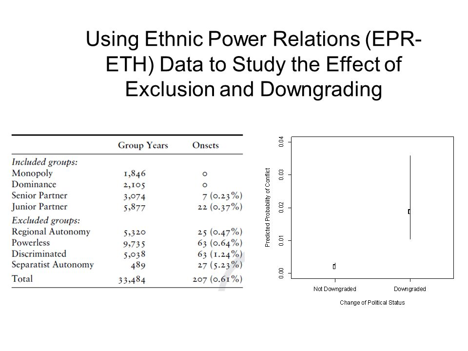 Using Ethnic Power Relations (EPR-ETH) Data to Study the Effect of Exclusion and Downgrading