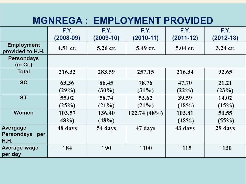 MGNREGA : EMPLOYMENT PROVIDED Employment provided to H.H.