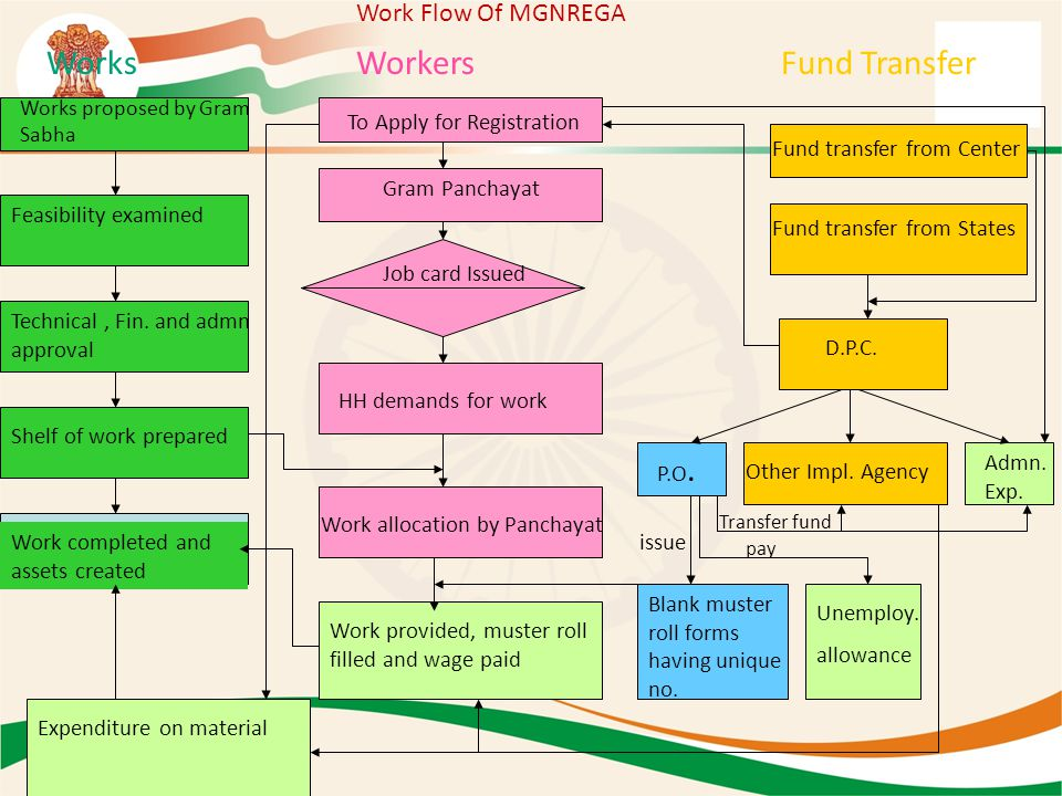 Works Workers Fund Transfer Work Flow Of MGNREGA