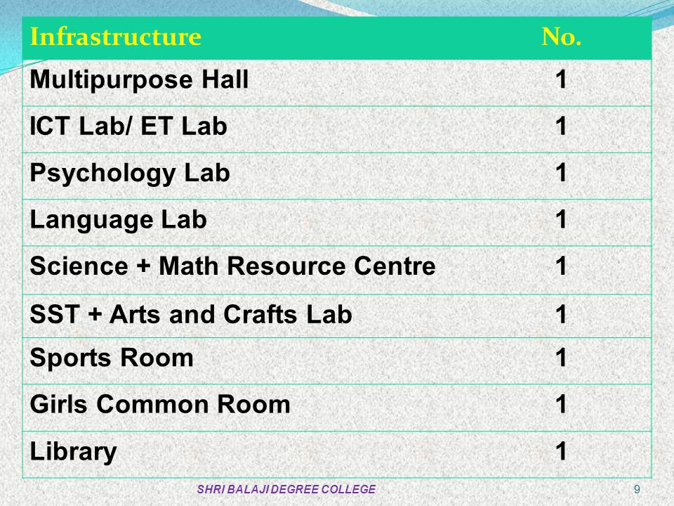 Science + Math Resource Centre SST + Arts and Crafts Lab Sports Room