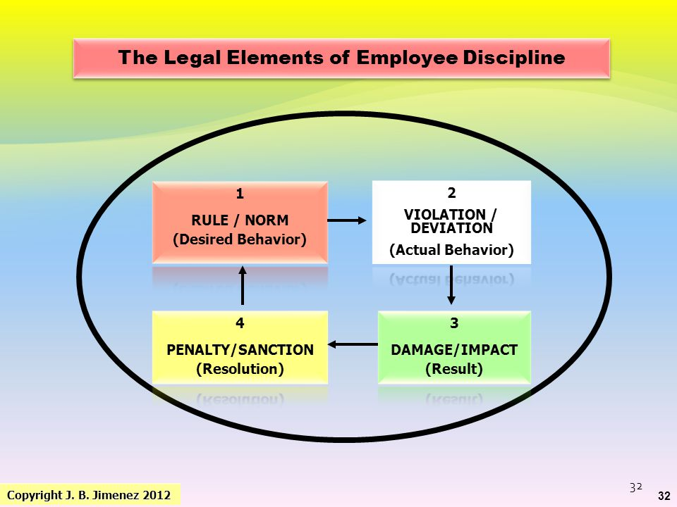The Legal Elements of Employee Discipline