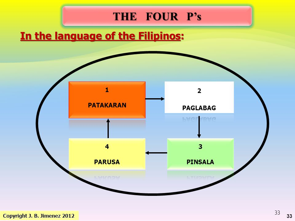 THE FOUR P's In the language of the Filipinos: 1 PATAKARAN 2 PAGLABAG