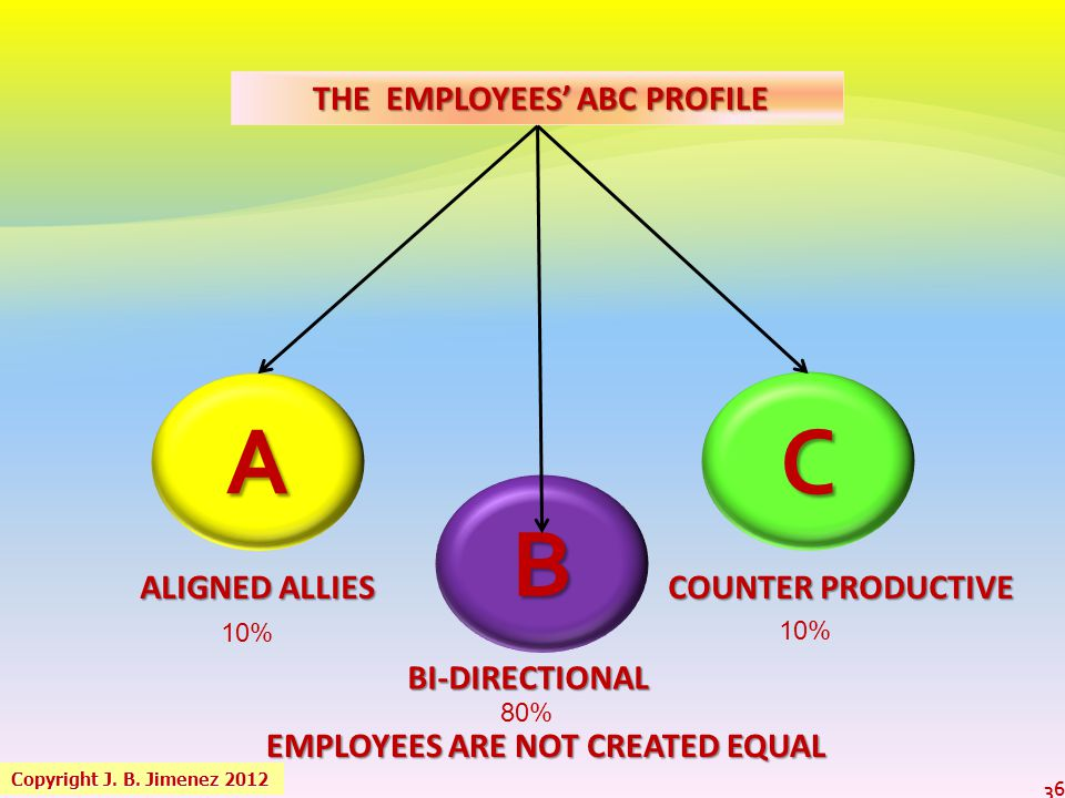 THE EMPLOYEES' ABC PROFILE EMPLOYEES ARE NOT CREATED EQUAL