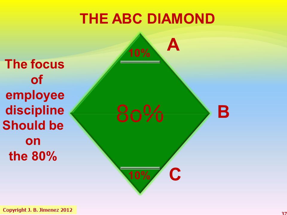 80% A B C THE ABC DIAMOND The focus of employee discipline Should be