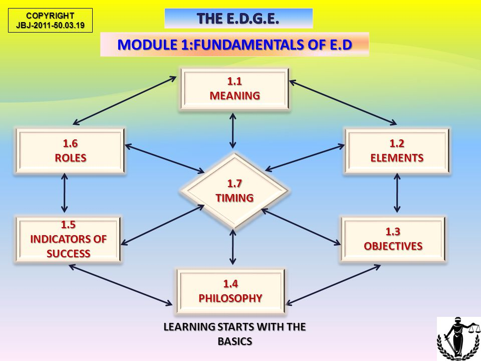 MODULE 1:FUNDAMENTALS OF E.D LEARNING STARTS WITH THE