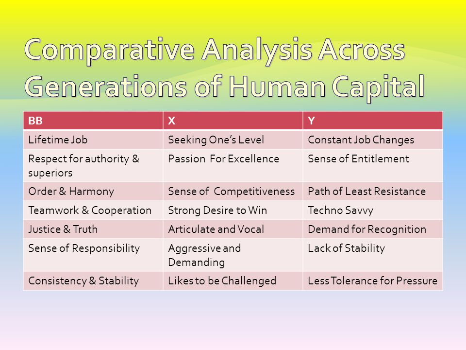 Comparative Analysis Across Generations of Human Capital
