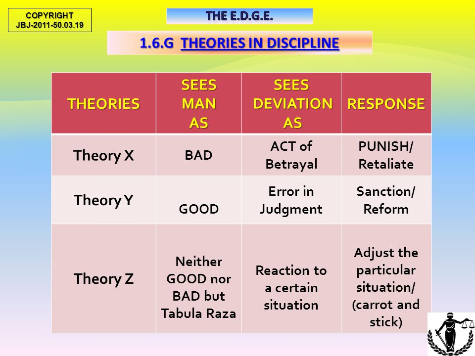 1.6.G THEORIES IN DISCIPLINE Adjust the particular situation/