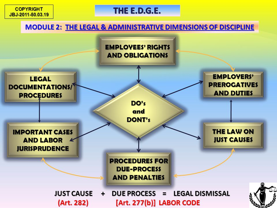 COPYRIGHT JBJ-2011-50.03.19. THE E.D.G.E. MODULE 2: THE LEGAL & ADMINISTRATIVE DIMENSIONS OF DISCIPLINE.