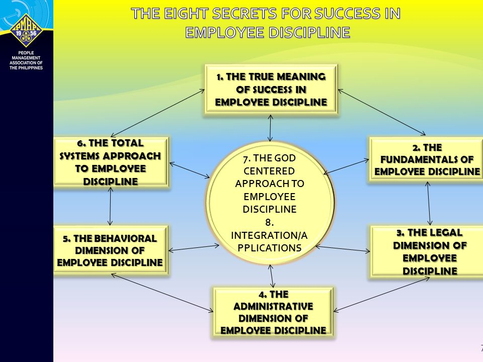 THE EIGHT SECRETS FOR SUCCESS IN EMPLOYEE DISCIPLINE