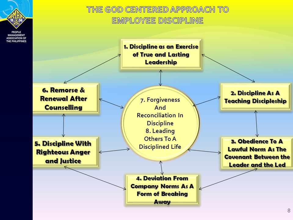 THE GOD CENTERED APPROACH TO EMPLOYEE DISCIPLINE