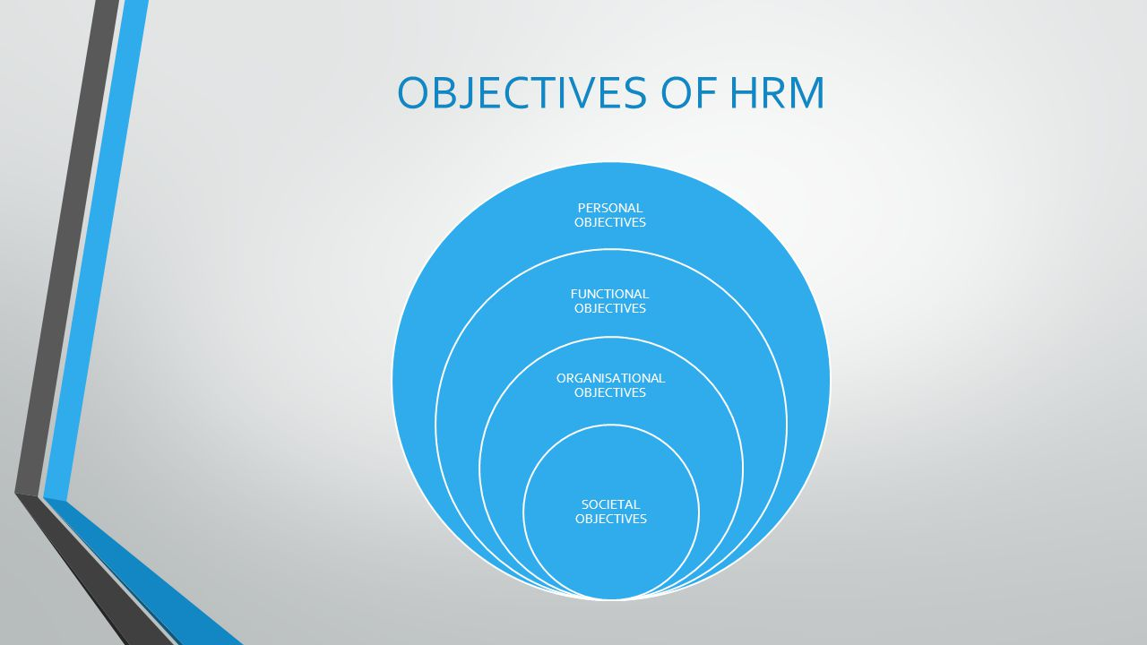 OBJECTIVES OF HRM PERSONAL OBJECTIVES FUNCTIONAL OBJECTIVES