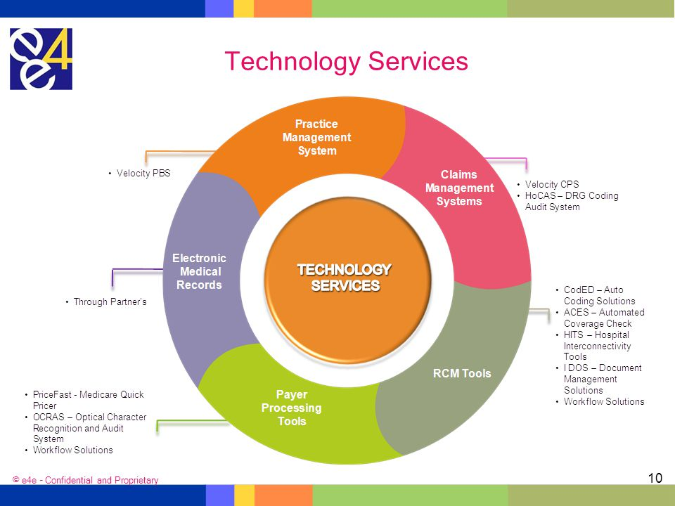 Technology Services © e4e – Confidential and Proprietary
