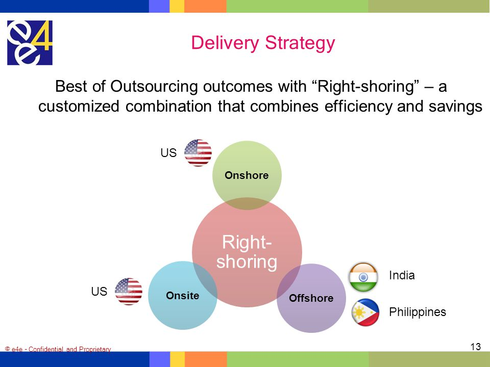 Delivery Strategy Right-shoring
