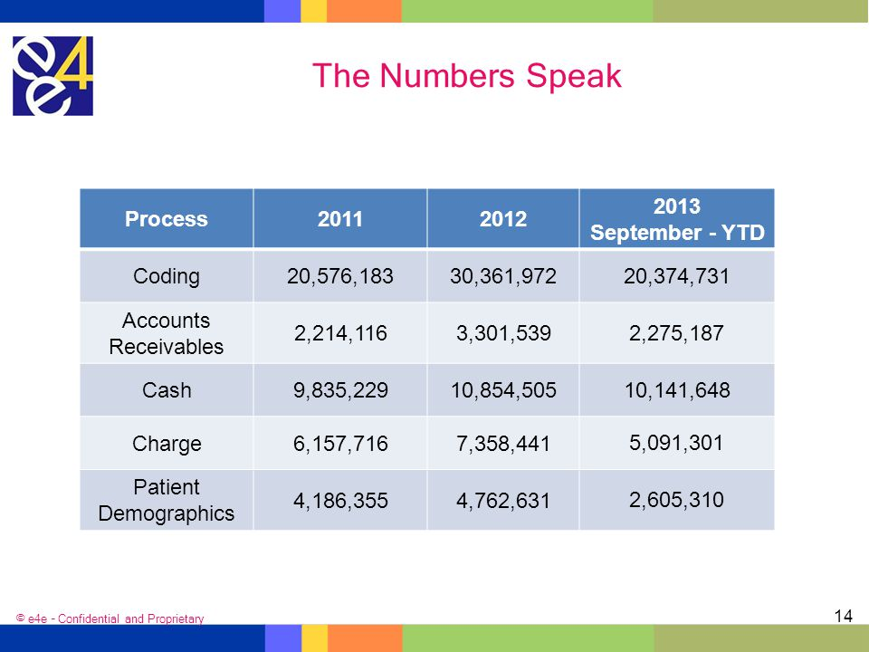 The Numbers Speak Process 2011 2012 2013 September - YTD Coding