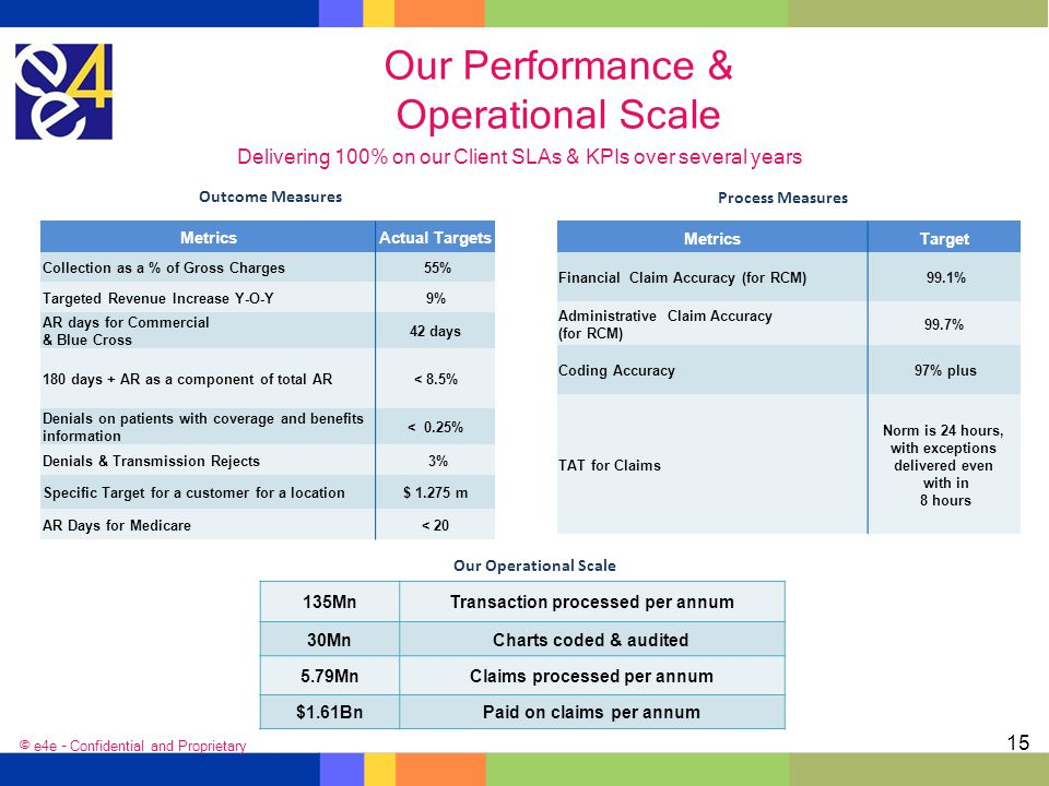Our Performance & Operational Scale