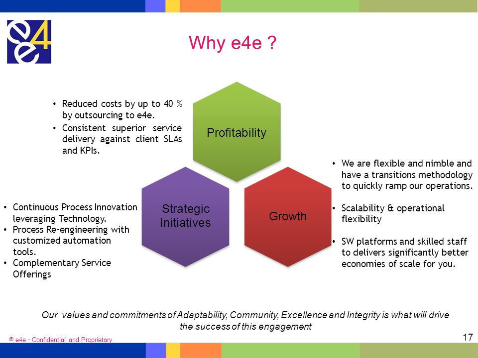 Why e4e Reduced costs by up to 40 % by outsourcing to e4e.