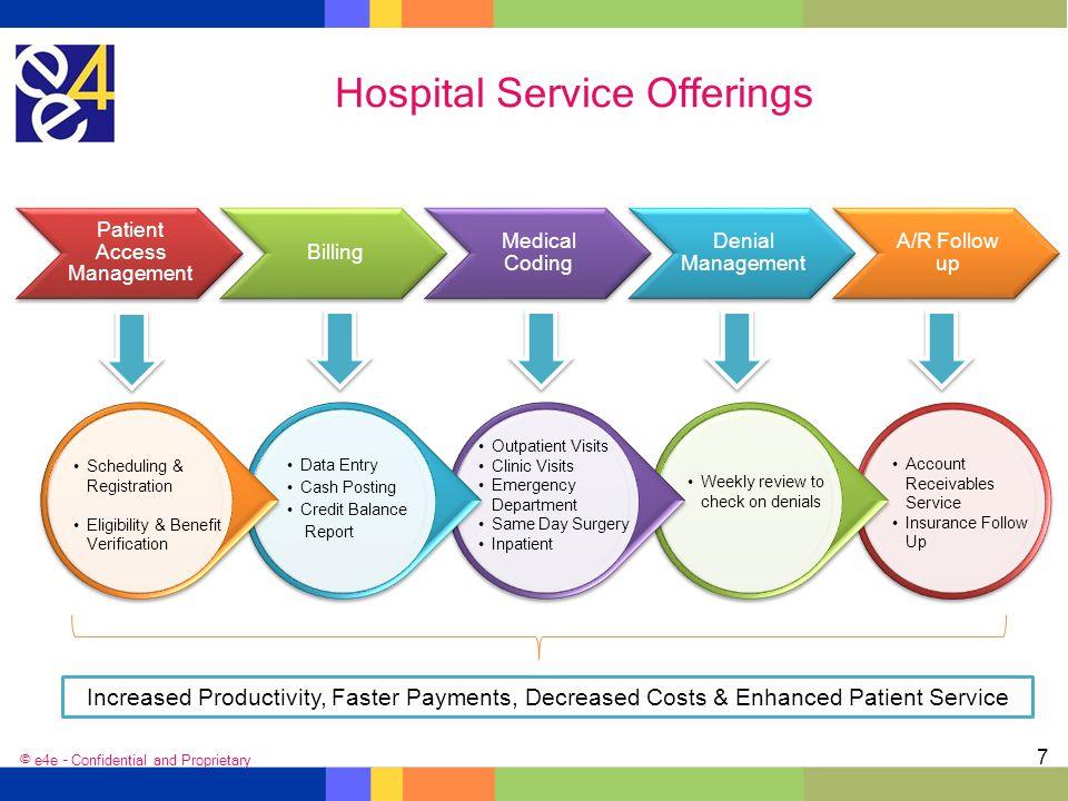 Hospital Service Offerings