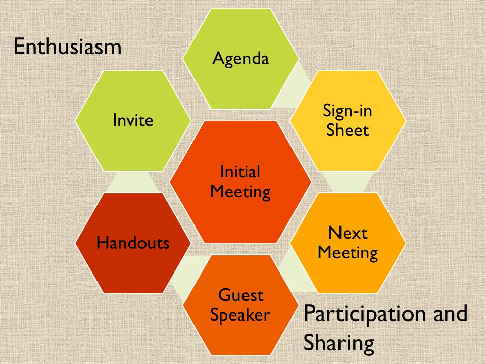 Participation and Sharing