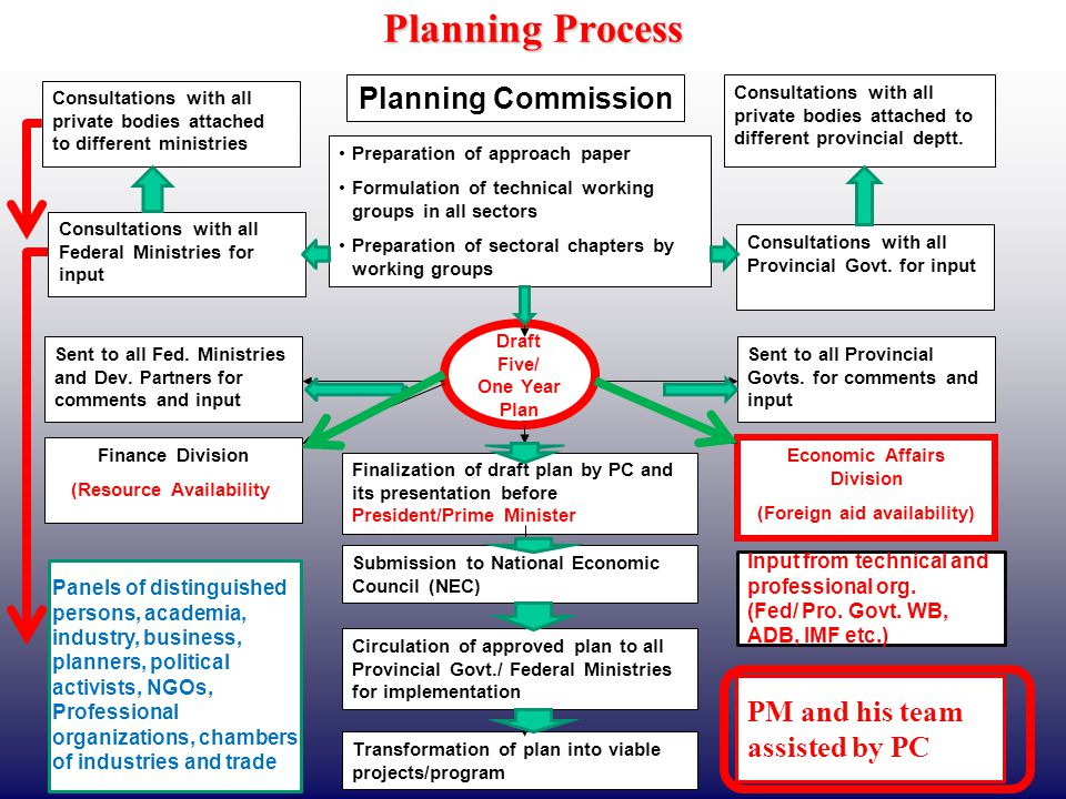 Planning Process Planning Commission PM and his team assisted by PC