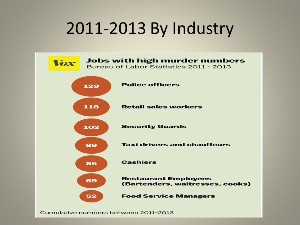2011-2013 By Industry