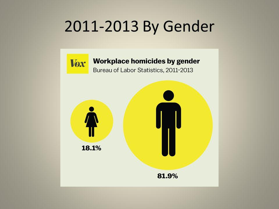 2011-2013 By Gender