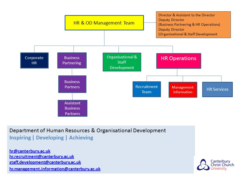 Department of Human Resources & Organisational Development