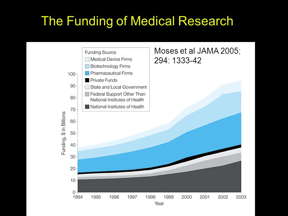 The Funding of Medical Research