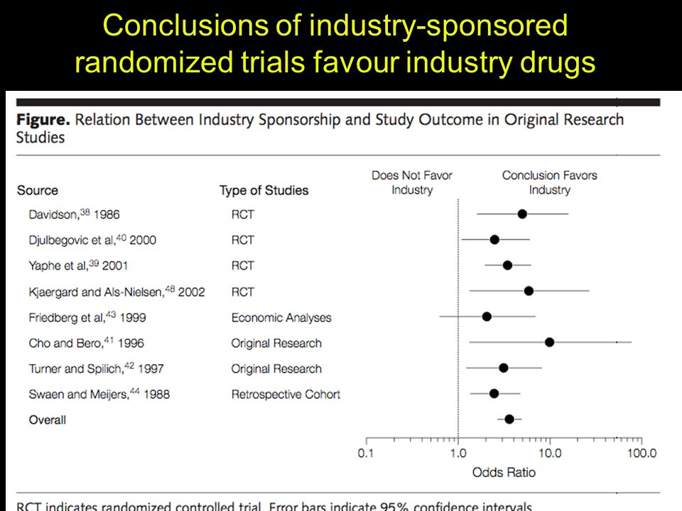 Conclusions of industry-sponsored randomized trials favour industry drugs