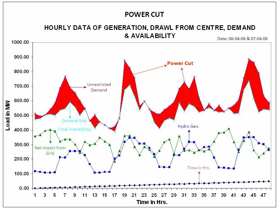 POWER CUT Date: 06-04-06 & 07-04-06 Power Cut Unrestricted Demand
