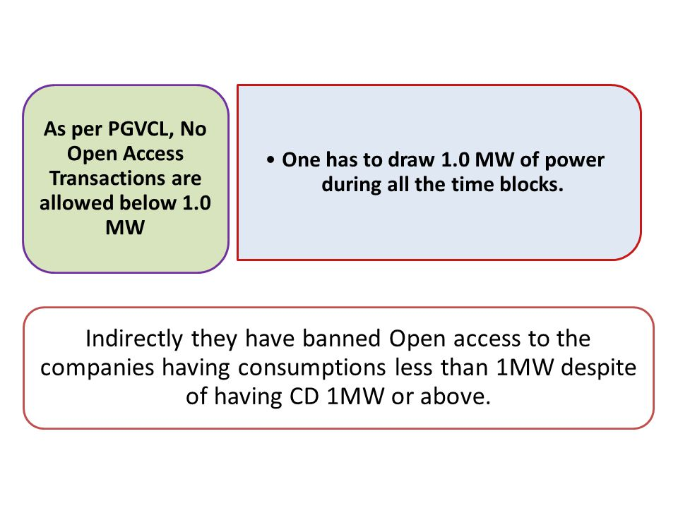 One has to draw 1.0 MW of power during all the time blocks.