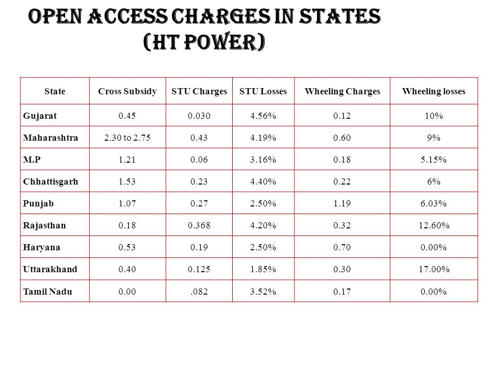Open Access Charges in States (HT Power)