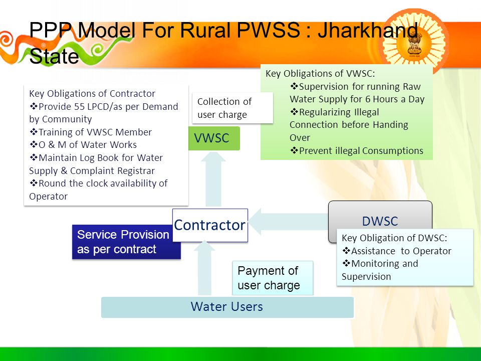 PPP Model For Rural PWSS : Jharkhand State
