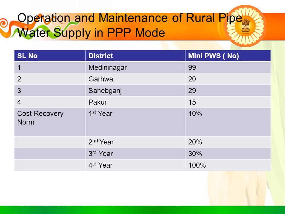 Operation and Maintenance of Rural Pipe Water Supply in PPP Mode